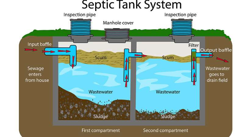 How to properly maintain your septic tank Sims Septic LLC